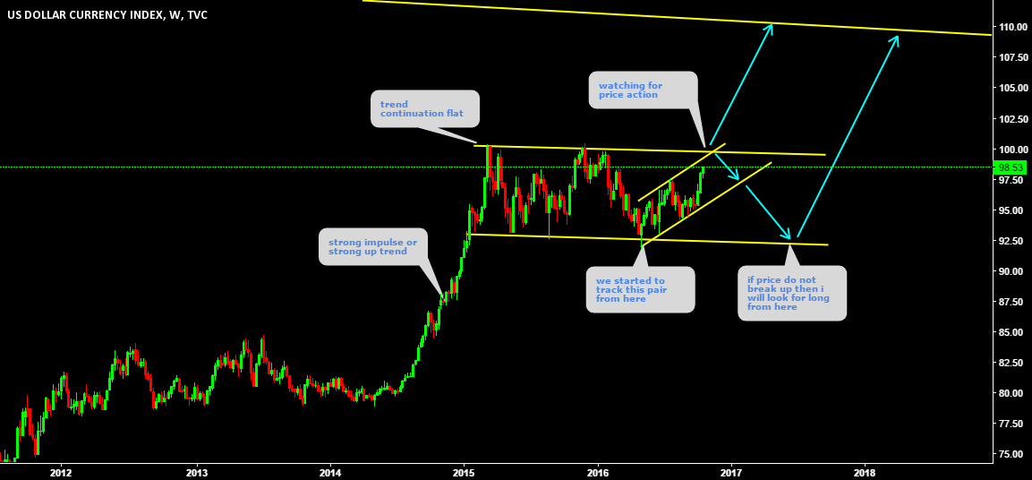 DXY Performing exactly the same way as it was predicted