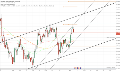 AUDCHF: AUD/CHF 4H Chart: Meets Resistance