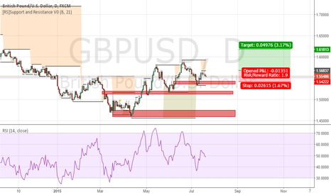 GBPUSD: GBPUSD Structured Trade