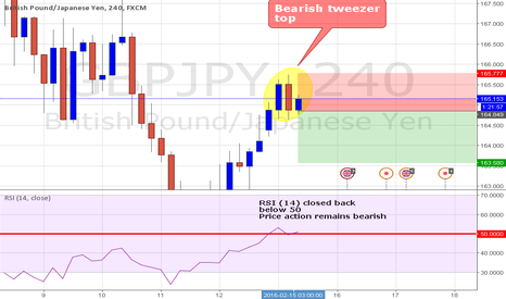 GBPJPY: GBPJPY H4 BEARISH TWEEZER TOP !