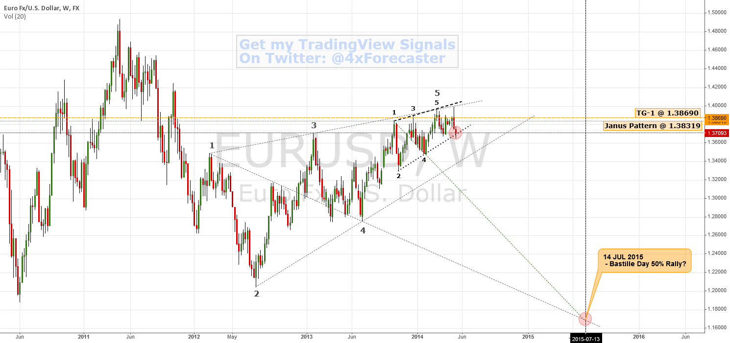 Is France Party Pooping On The EZ? | $EUR $USD #ECB #EURO #forex