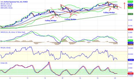 USDJPY: Falling Wedge Strategy USD/JPY ...52 pip move