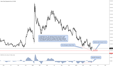 CHFJPY: Bulls to step in at 110.x