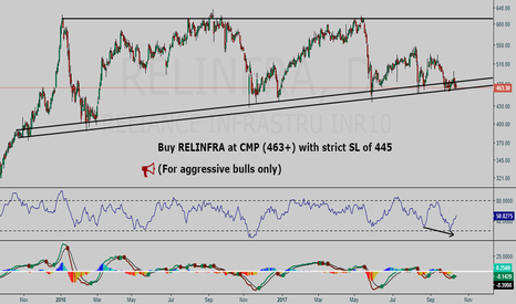 RELINFRA: RELINFRA BUY setup - For aggressive Bulls only