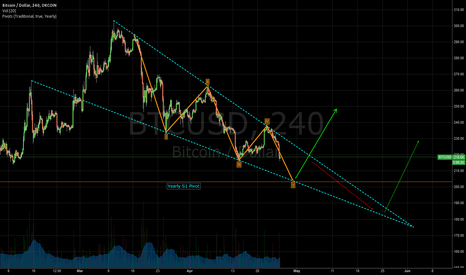 BTCUSD: Drop could re-test lows