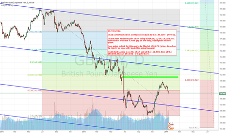 GBPJPY: GBP-JPY Daily. Gap Noticed - See chart