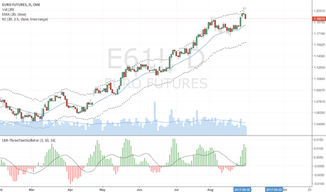 E61!: EURO Futures Possible Trend Reversal