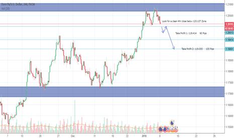 EURUSD: Potential EURUSD Sell Opportunity