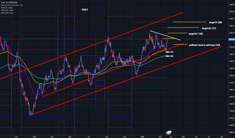 XAUUSD: XAUUSD GOLD Footsteps of the Bulls
