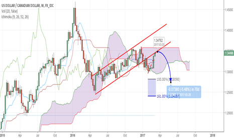 USDCAD: USDCAD next big move to the downside