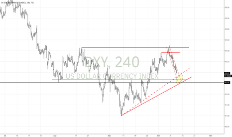 DXY: Dollar approaching resistance level $EURUSD $DXY