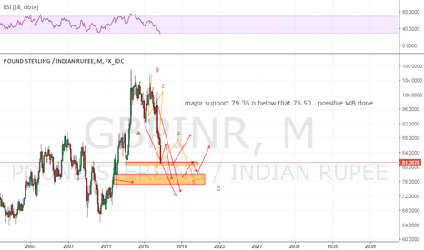 GBPINR: major cycle W B near complete..