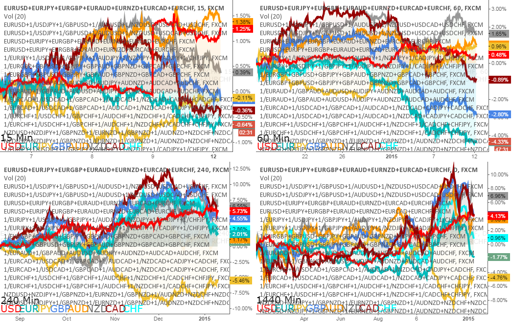 Forex currency strength trading