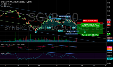 SGYP: SGYP Bearish Divergence & Channel Top Rejection