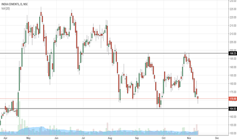 INDIACEM: INDIA CEMENT - LONG