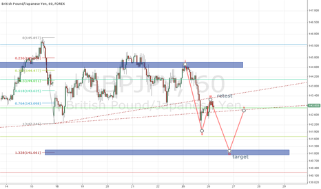 GBPJPY: short on cable yen
