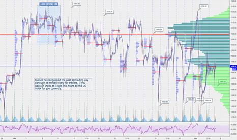 RTY1!: $RTY_F has not had a great past 20 days but very tradeable