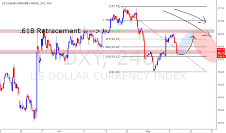 DXY: DXY DOLLAR INDEX PREDICTION: long for now THEN short