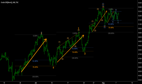 UKOIL: Ultimate wave analysis for BRENT.