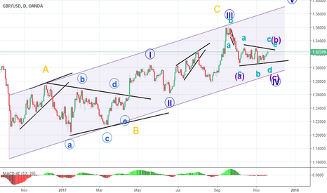 GBPUSD: Big picture Elliott wave count of gbpusd