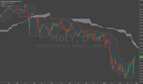 MBLY: Retracement due...