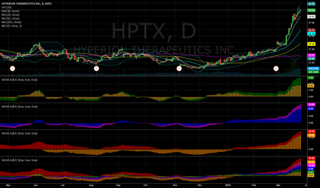 HPTX: HPTX Bullish Waves A/B/C