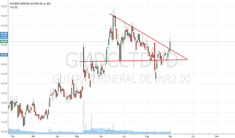 GMDCLTD: GMDC - Ascending Triangle Breakout - Daily