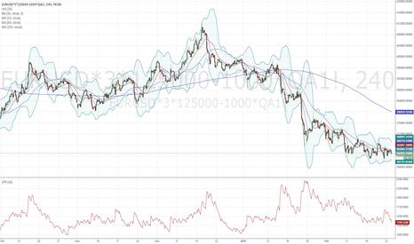 EURUSD*3*125000-1000*QA1!: long EUR and Short Brent