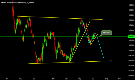 GBPAUD: GBPAUD: Will be a seller on Breakout!
