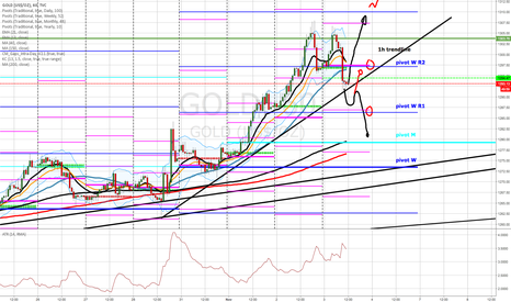 GOLD: 1h trendline + pivot as a radar focus on 2 directions and Target