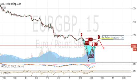 EURGBP: Bat Pattern