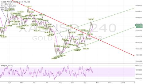 XAUUSD: Gold is climbing