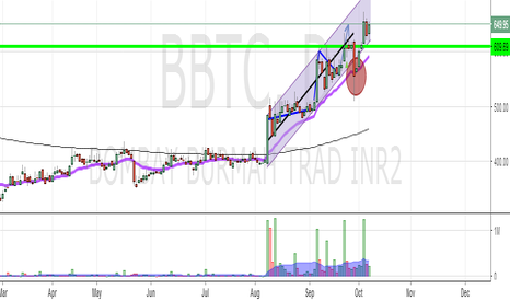 BBTC: BBTC : Another Winner of the Surgical Strikes