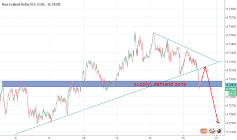 NZDUSD: supply demand zone