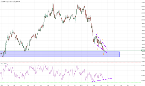 GBPCAD: I'm all about that wave 'Bout that wave, no trouble