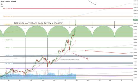 BTCUSD: BTC deep correction cycles