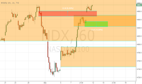 NDX: lONG NASDAQ 4HR SWING