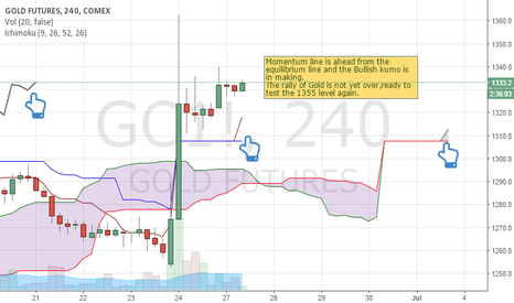GC1!: Long Gold -Tryst with 1355 level.
