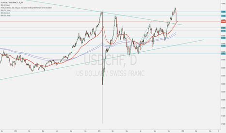 USDCHF: A great opportunity