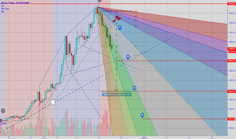 BTCUSD: Bitcoin 12hr Death Cross on MA formed - shorting more... [BTFD]