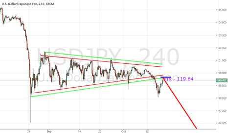 USDJPY: USDJPY: ready for the long-term decline