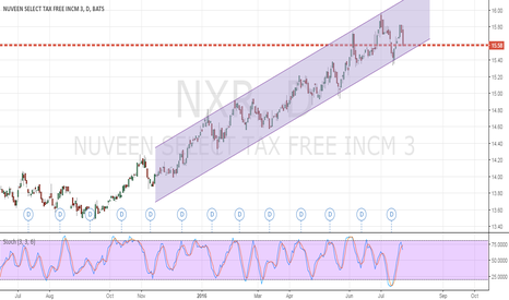NXR: Channel Up