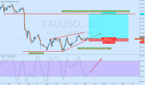 XAUUSD: Long Gold Bottomed Out now Retest of previous Support