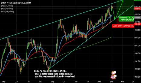 GBPJPY: GBPJPY ascending channel-potential pullback on monday