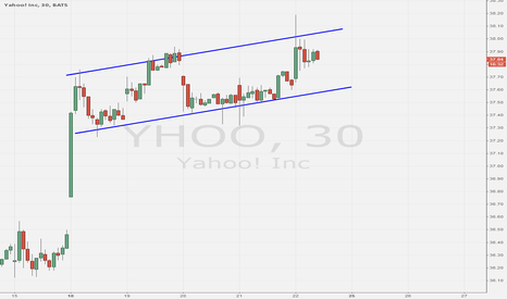 YHOO: $YHOO continues to act well since the 8/18 breakout