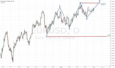 EURUSD: LONG EUR