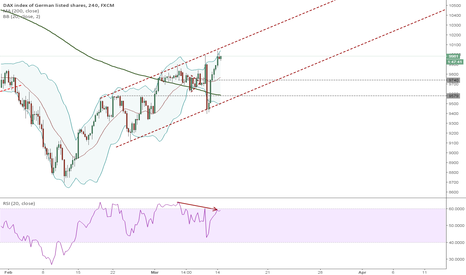 GER30: DAX just corection or change in trend?