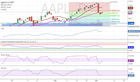 AAPL: Why apple stock will rise..