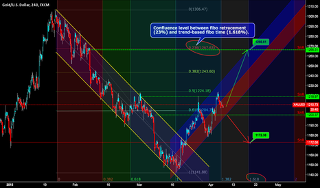 XAUUSD: Would GOLD be approaching 1267 or 1173?