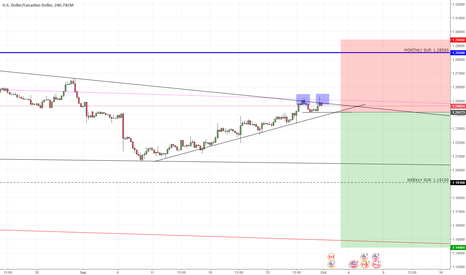 USDCAD: USDCAD Double top at TL